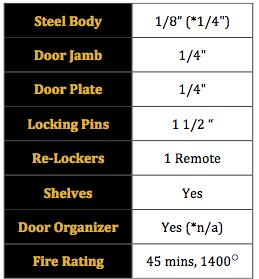 Classic Safe Statistics
